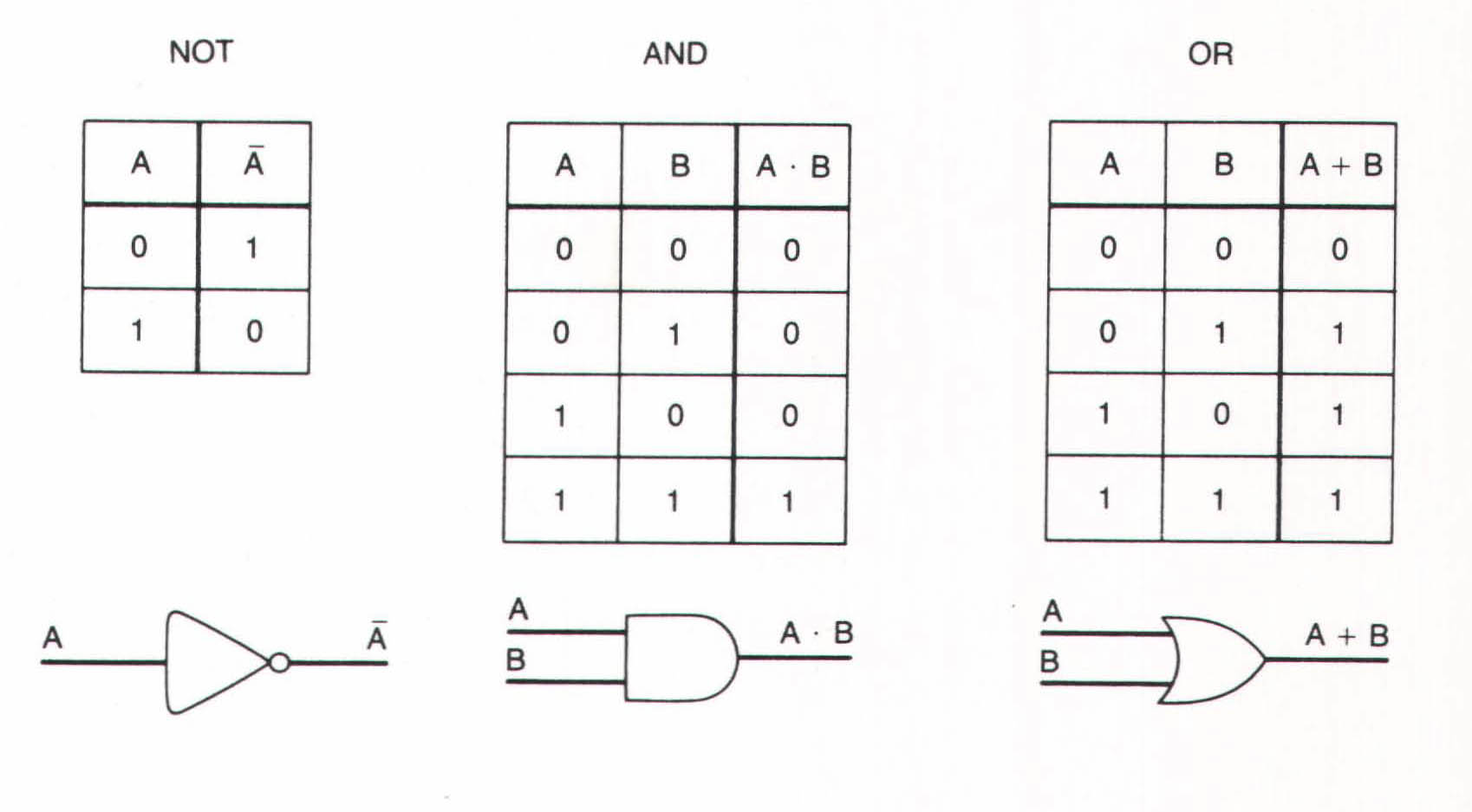 35 zuse and boolean logic bit by bit these biocorpaavc