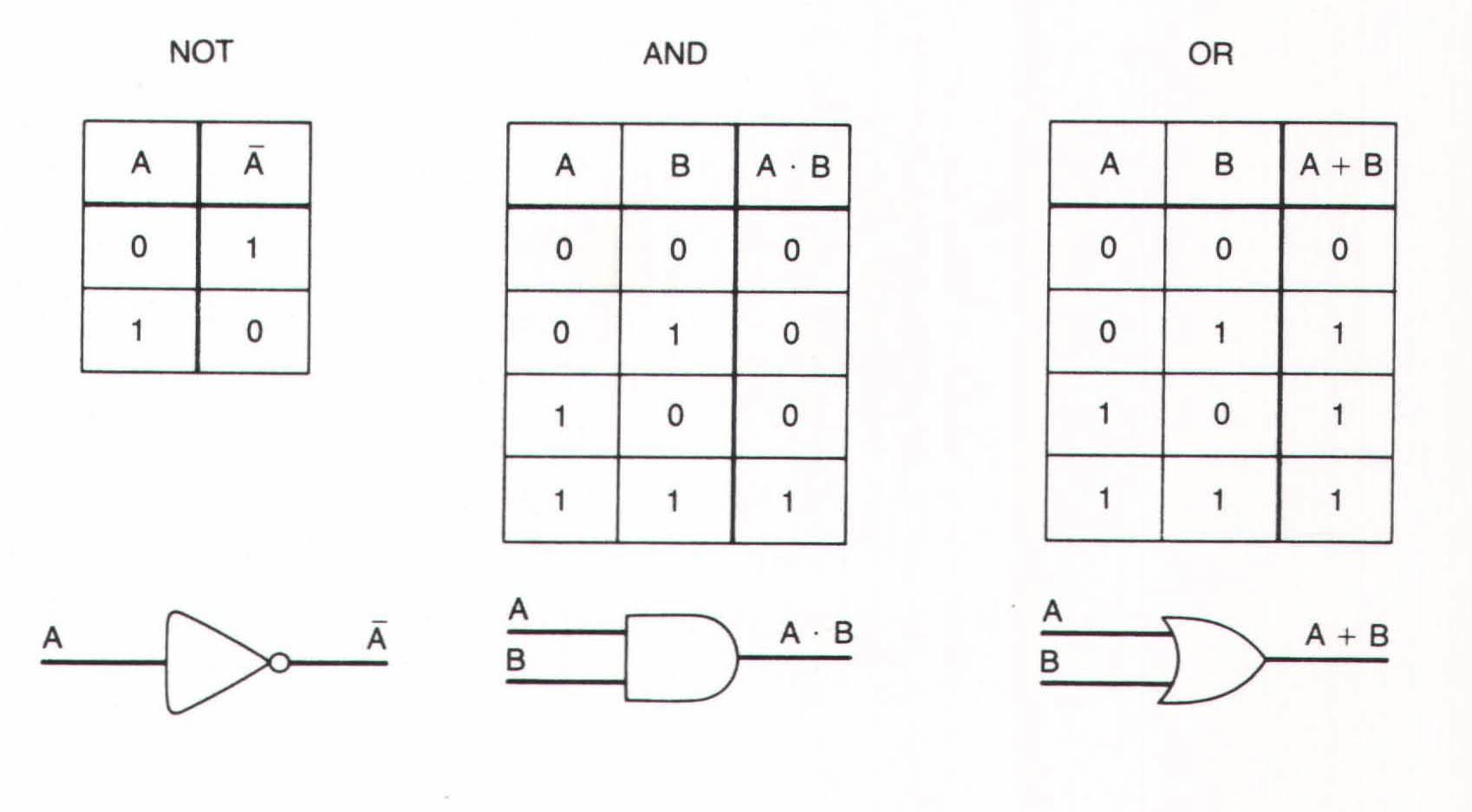 3 5 Zuse and Boolean Logic | Bit by Bit