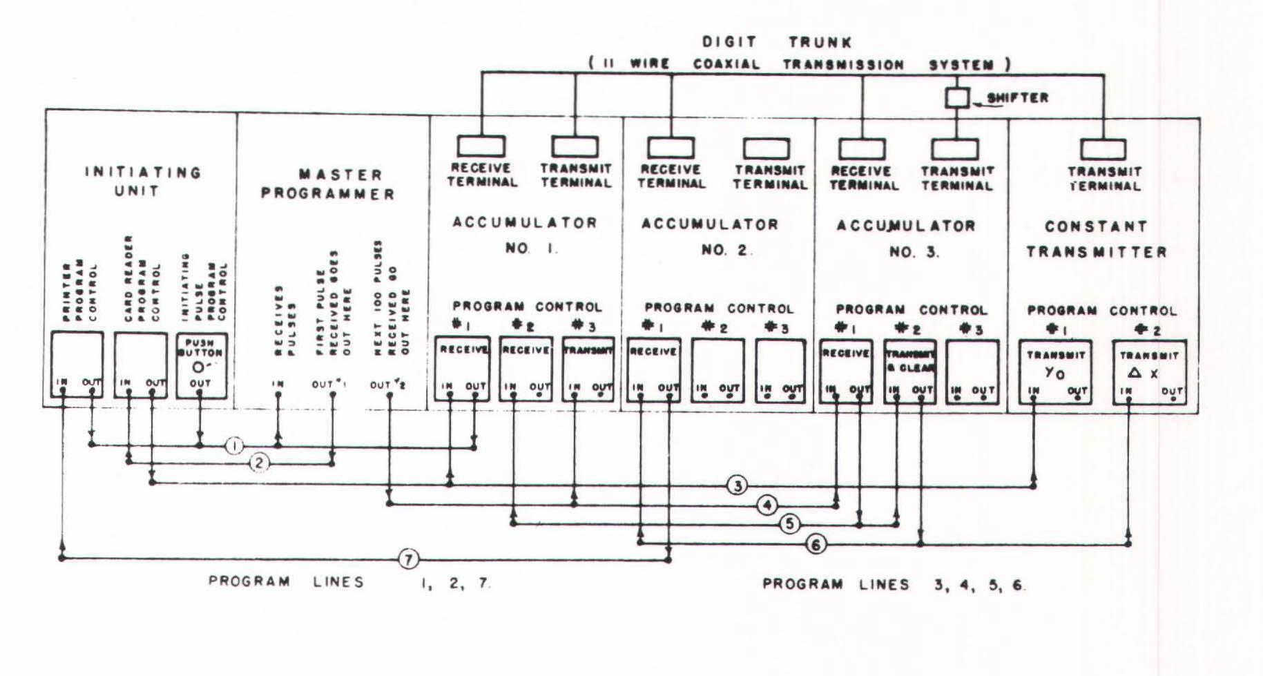 7 5 Assembly Language Programming | Bit by Bit