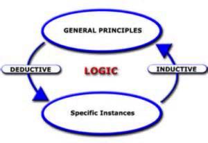 Figure 2. Logic