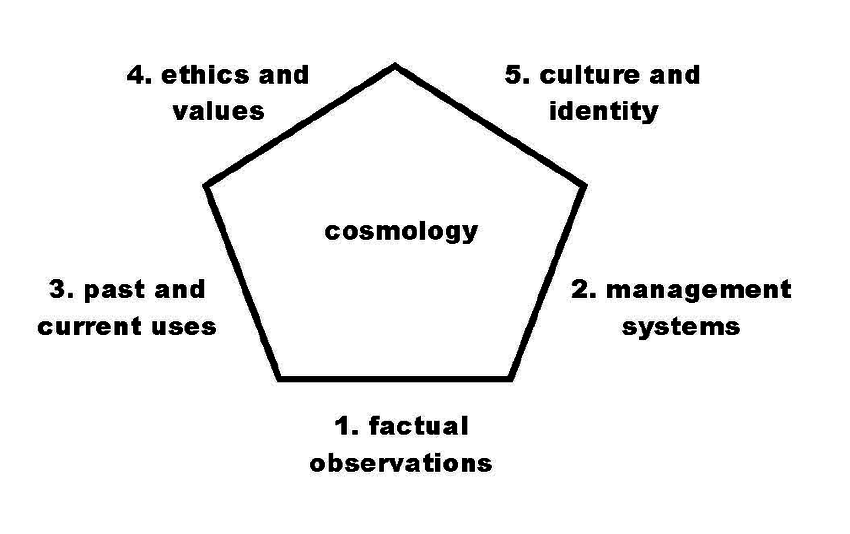 A breakdown of the principles and values of cosmology. There are 6 faces of how TEK is evaluated